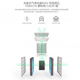 Xiaomi Mijia Filter Cartridge Formaldehyde for Air Purifier Max 2 PCS - Blue - 2