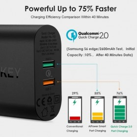 AUKEY Charger USB Wall Charger 2 Port QC2.0 and AiPower with Micro USB Cable 1M - PA-T12 - Black - 4