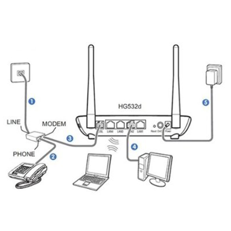 Huawei HG532D ADSL2+ Wireless Router 300 Mbps - White