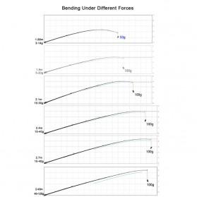 MS.X Joran Pancing Spinning Carbon Fiber 110g 2.4m - Black - 4