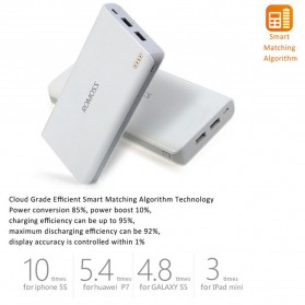 Romoss Sense 6 Power Bank 2 Port 20000mAh (ORIGINAL) - White - 5