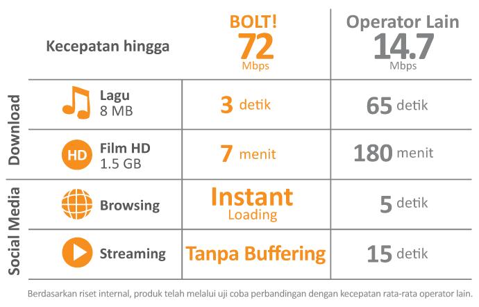 BOLT Huawei E5172 Home Router
