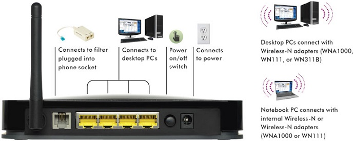 how to connect sagemcom 1000 router